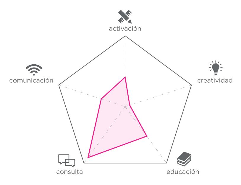 Componentes participativas de las actividades de relevamiento