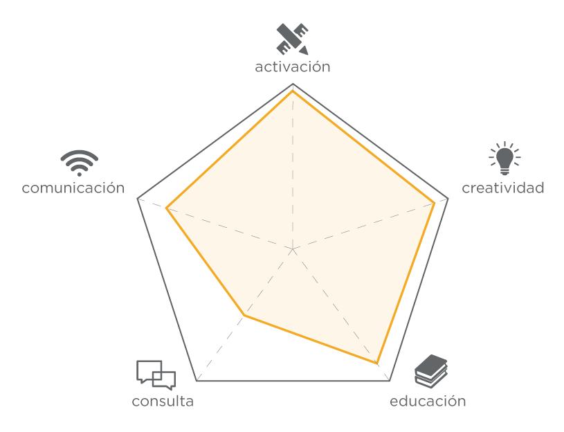 Componentes participativas de los talleres universitarios