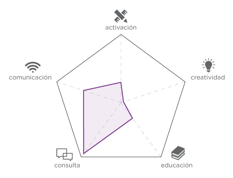 Componentes participativas en la actividad de encuesta