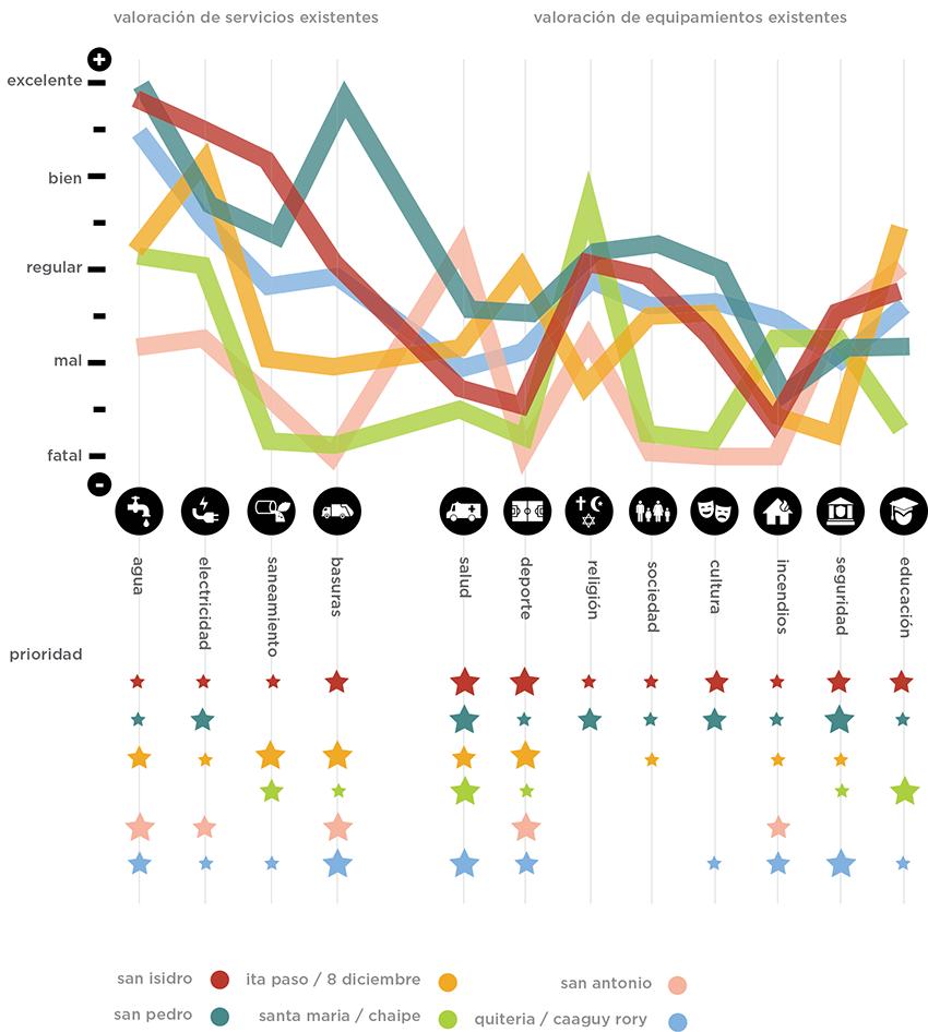 Gráfico de evaluación de servicios y equipamientos