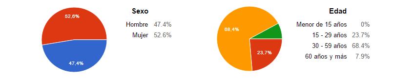 Gráfico: perfil de participantes
