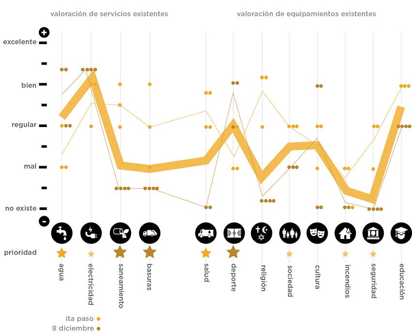 Gráfico de evaluación - Ita Paso