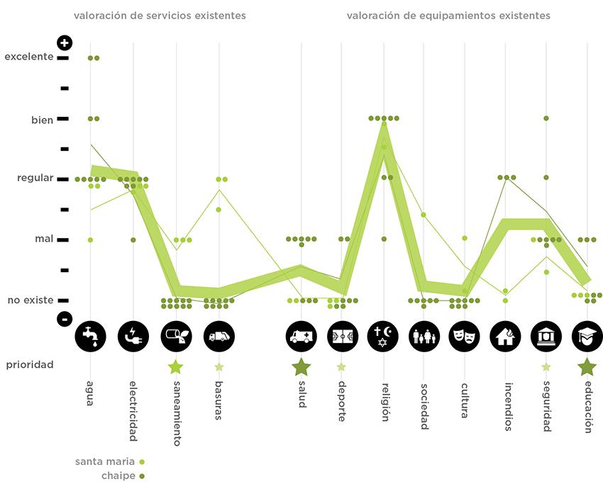 Gráfico de evaluación - Santa María y Chaipé