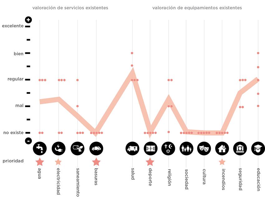 Gráfico de evaluación - San Antonio