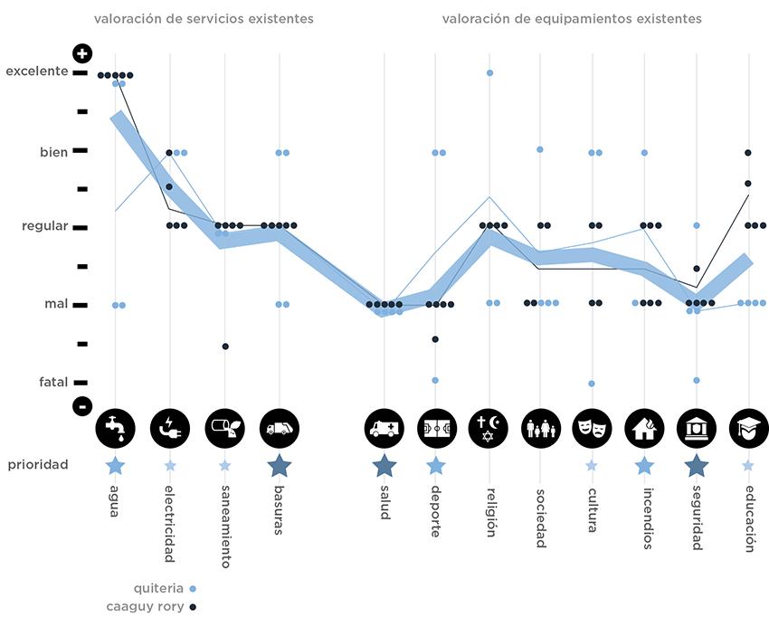 Gráfico de evaluación - Quiteria